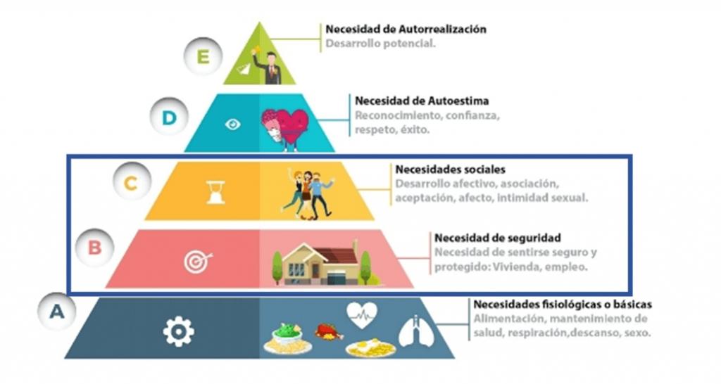 La redefinición de las necesidades del consumidor, la incidencia del COVID19 y su repercusión en el Marketing, Desafíos del marketing