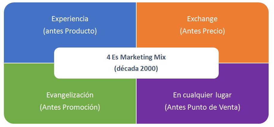 4 Es Marketing Mix