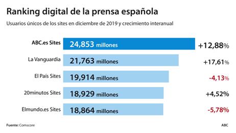 Prensa digital española y ranking del top 10 por audiencia. La prensa digital en España cuenta con más de 50 medios diferentes, pero sólo diez de ellos superan los tres millones de lectores en audiencia. Todos tienen incidencia nacional y tratan de captar anuncios del mercado publicitario. Además, como es sabido, sólo parte de sus contenidos son gratuitos, pues otros son accesibles previo pago. A este conjunto hay que añadir la presencia de las cabeceras tradicionales de prensa escrita, así como las versiones gratuitas de las agencias de noticias y radios. Disponemos por tanto de una oferta que supera las 300 propuestas informativas (sin contar con blogs, noticias locales ni portales corporativos). Tratando de ser más concretos, téngase en cuenta que el medidor oficial de las audiencias de la prensa escrita digital, comScore, reporta cada mes los datos de, al menos, 333 cabeceras con noticias en su contenido (las que cumplen con los requisitos mínimos de medición). A fecha noviembre 2019, el ranking de los diez periódicos digitales españoles más importantes por su audiencia empieza en el rango de los 5 millones, y alcanza los 17,1 millones del líder (fuente: comScore, informe MMX-España noviembre 2019, categoría news/information ): 1. El Español: registró 17,1 millones de lectores únicos, que supone un 50,1% del mercado, con un número total de visitas de 163 millones y un total de minutos de 159 en su web. 2. El Confidencial: el último dato de su audiencia se fija en 15,5 millones de lectores (45,5%). 3. Economía Digital: con 11,4 millones, alcanza al 33,5% de los lectores de Internet en España, recibe un total de 121 millones de visitas y 150 millones de minutos en su web. 4. Ok Diario: alcanza los 11,39 millones de lectores, es decir el 33,4% del mercado. 5. El diario.es: registra 11,2 millones de visitantes, con un 32,8% del mercado total. 6. Huffpost Spain: registra 9 millones (26,3%) de visitantes únicos, 53 millones de visitas y 143 millones de minutos en su w