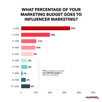 101320 1532 4 - Marketing de influencers y su fabuloso alcance