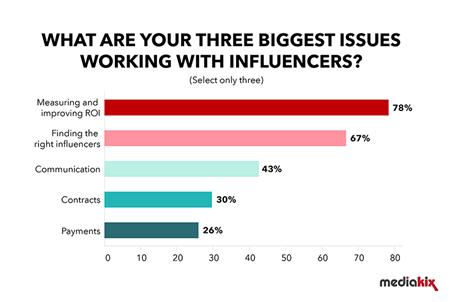 Marketing de influencers y su fabuloso alcance, Desafíos del marketing