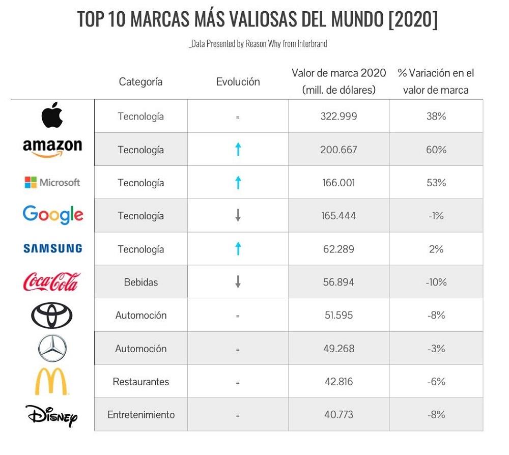 marcas mas valiosas mundo