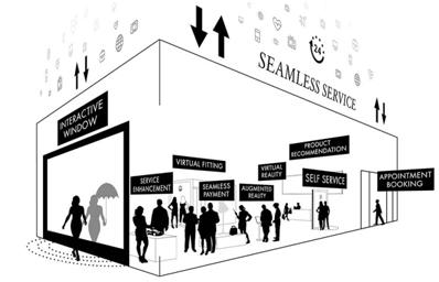 ¿Cómo van a ser el retail del futuro?