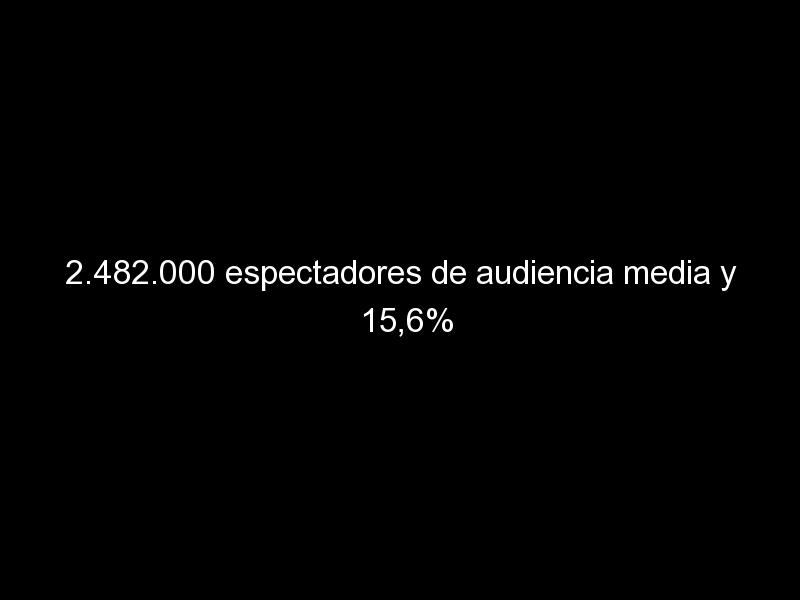 2 482 000 espectadores de audiencia media y 156 de cuota 1018 - 2.482.000 espectadores de audiencia media y 15,6% de cuota